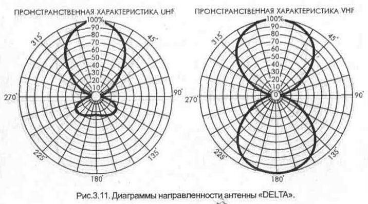 антенны «DEXTA»